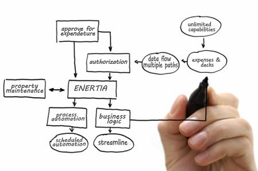 Enertia's Workflow Engine provides no code business process automation and business logic